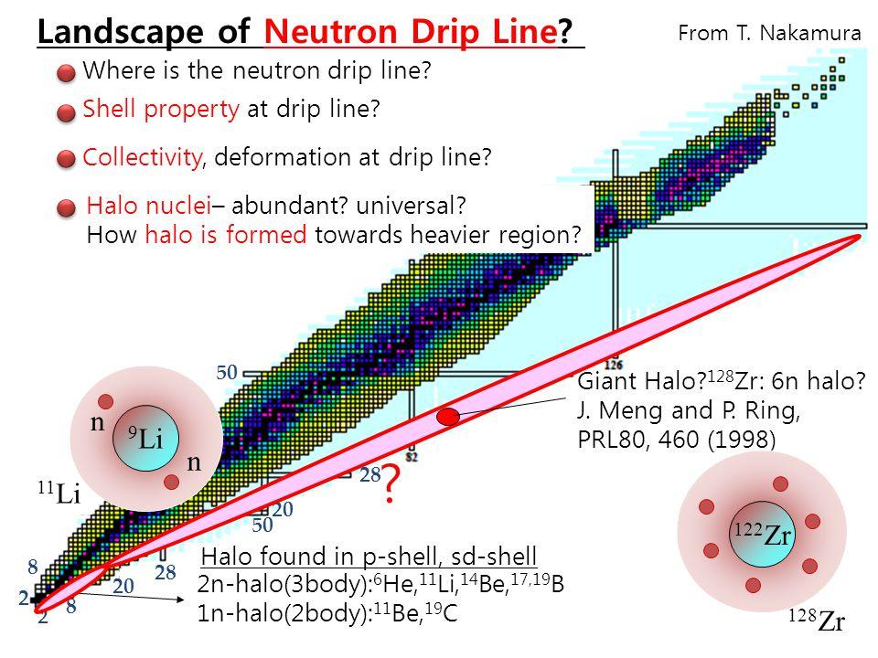 Present Status at RIKEN October 31, 2009Heavy-Ion Meeting15 S.Sakaguchi Ph.D.