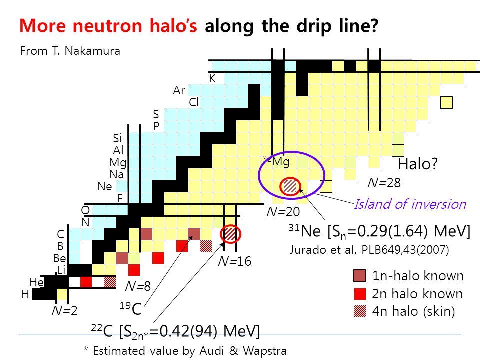 H He Li Be B C N O F Ne Na Mg Al Si P S Cl Ar K N=8 N=16 N=20 N=28 N=2 32 Mg More neutron halo's along the drip line? * Estimated value by Audi & Waps