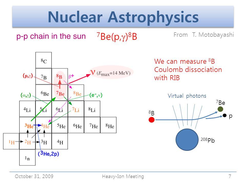 October 31, 2009Heavy-Ion Meeting8 25 Al 24 Mg 23 Na 22 Ne 21 Ne 20 Ne 22 Na 23 Mg 24 Al 21 Na 22 Mg 19 F 18 O 21 Mg 20 Na 19 Ne 18 F 17 O 18 Ne 17 F 16 O 15 N 15 O 14 O 13 N 12 C 13 C 14 N   p  HCNO cycle CNO cycle  rp process Stable Unstable CNO cycle : T 9 < 0.2 HCNO cycle: 0.2 < T 9 < 0.5 rp process : T 9 > 0.5 Nova Models Nova Cygni Nova Persei
