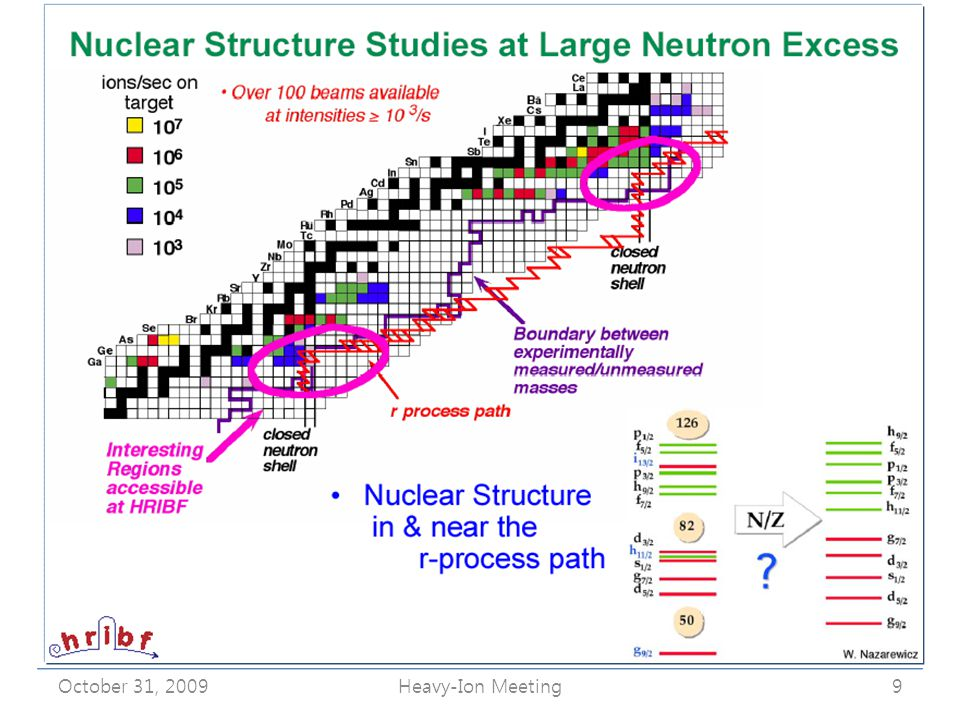 Superheavy Nuclei: Current Status October 31, 2009Heavy-Ion Meeting10