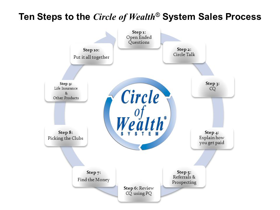 Step 1: Open Ended Questions Step 2: Circle Talk Step 3: CQ Step 4: Explain how you get paid Step 5: Referrals & Prospecting Step 6: Review CQ using P