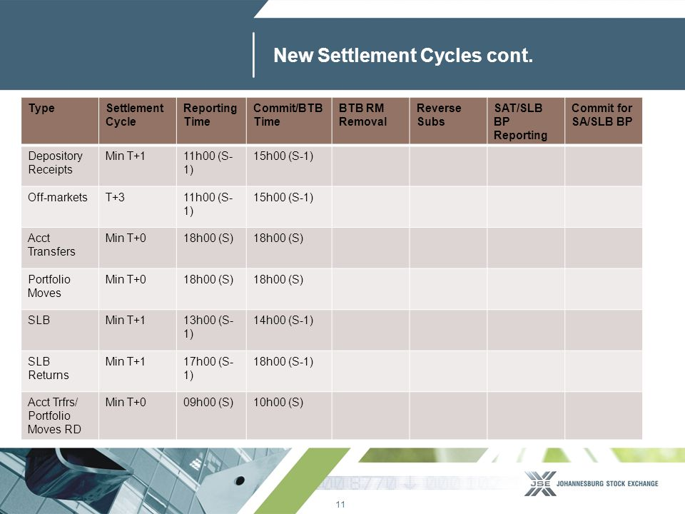11 www.jse.co.za New Settlement Cycles cont. TypeSettlement Cycle Reporting Time Commit/BTB Time BTB RM Removal Reverse Subs SAT/SLB BP Reporting Comm