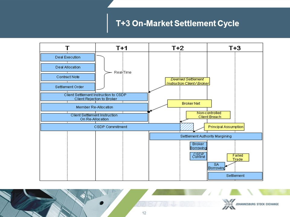12 www.jse.co.za T+3 On-Market Settlement Cycle