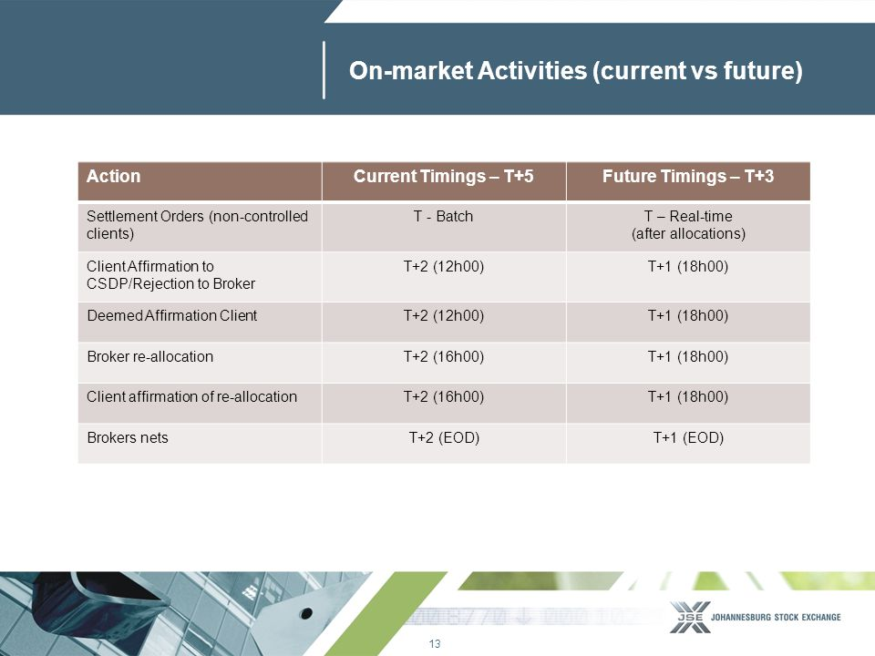 13 www.jse.co.za On-market Activities (current vs future) ActionCurrent Timings – T+5Future Timings – T+3 Settlement Orders (non-controlled clients) T - BatchT – Real-time (after allocations) Client Affirmation to CSDP/Rejection to Broker T+2 (12h00)T+1 (18h00) Deemed Affirmation ClientT+2 (12h00)T+1 (18h00) Broker re-allocationT+2 (16h00)T+1 (18h00) Client affirmation of re-allocationT+2 (16h00)T+1 (18h00) Brokers netsT+2 (EOD)T+1 (EOD)