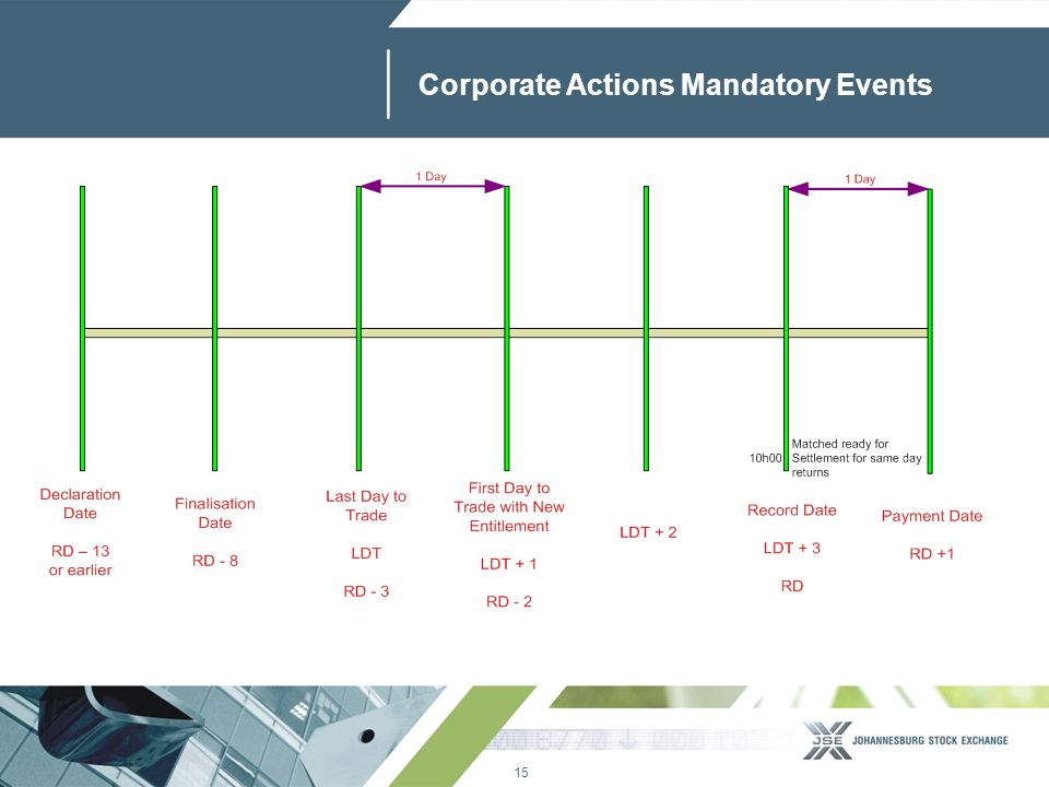 15 www.jse.co.za Corporate Actions Mandatory Events