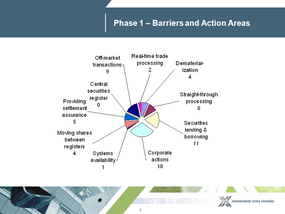 5 www.jse.co.za Phase 1 – Barriers and Action Areas