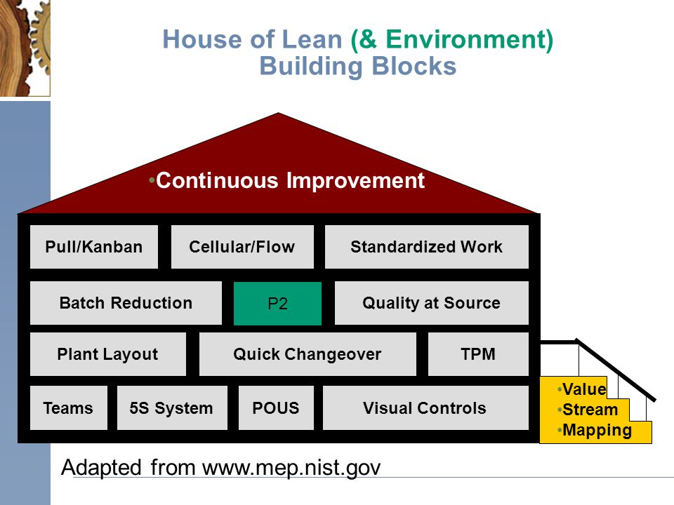 Adapted from www.mep.nist.gov House of Lean (& Environment) Building Blocks Quick Changeover Standardized Work Batch Reduction Teams Quality at Source 5S SystemVisual Controls Plant Layout POUS Cellular/FlowPull/Kanban TPM Value Stream Mapping Continuous Improvement P2