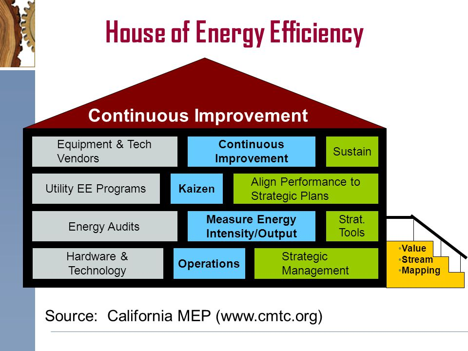 Source: California MEP (www.cmtc.org) Align Performance to Strategic Plans Energy Audits Measure Energy Intensity/Output Strat.