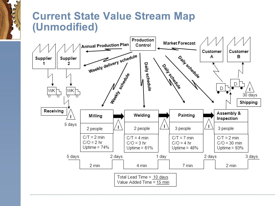 Current State Value Stream Map (Unmodified)