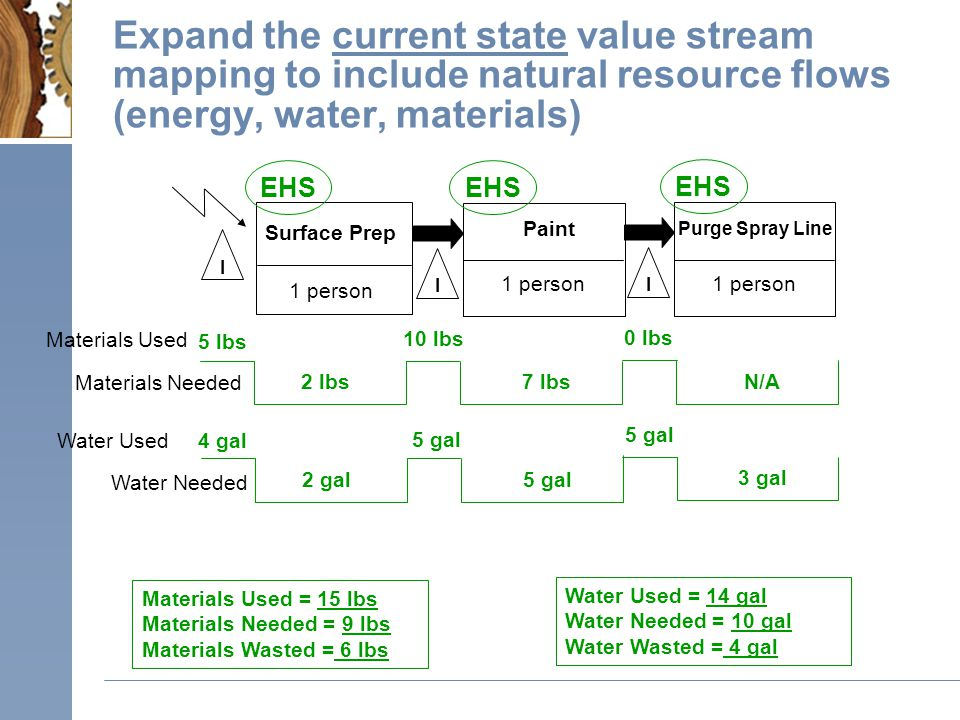 Expand the current state value stream mapping to include natural resource flows (energy, water, materials) 1 person Surface Prep I I Paint EHS 7 lbs2 lbs 10 lbs 5 lbs Materials Used = 15 lbs Materials Needed = 9 lbs Materials Wasted = 6 lbs Water Used 5 gal2 gal Water Used = 14 gal Water Needed = 10 gal Water Wasted = 4 gal 4 gal 1 person I Purge Spray Line EHS Materials Used Materials Needed Water Needed 5 gal N/A 0 lbs 3 gal 5 gal