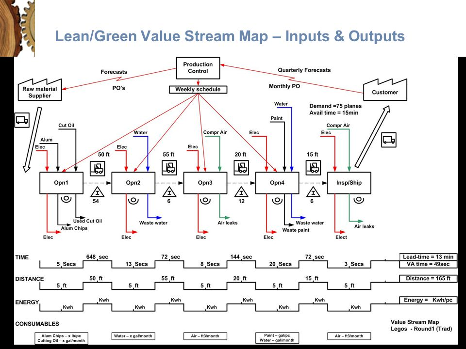 Lean/Green Value Stream Map – Inputs & Outputs