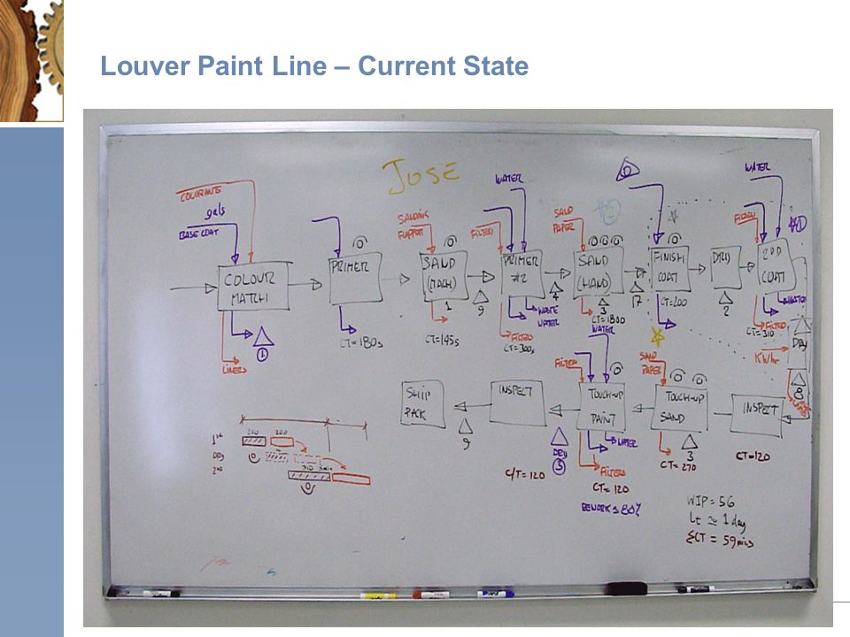 Louver Paint Line – Current State