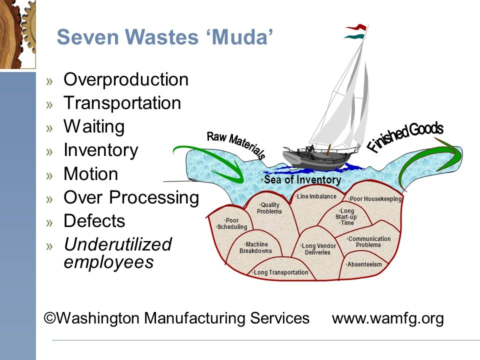 ©Washington Manufacturing Serviceswww.wamfg.org Seven Wastes 'Muda' » Overproduction » Transportation » Waiting » Inventory » Motion » Over Processing » Defects » Underutilized employees Poor Scheduling Quality Problems Line Imbalance Long Vendor Deliveries Long Start-up Time Poor Housekeeping Communication Problems Machine Breakdowns Long Transportation Absenteeism Sea of Inventory