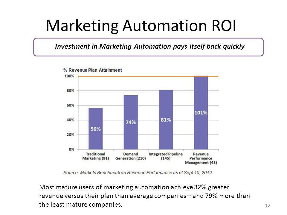 Marketing Automation ROI 13 Investment in Marketing Automation pays itself back quickly Most mature users of marketing automation achieve 32% greater revenue versus their plan than average companies – and 79% more than the least mature companies.