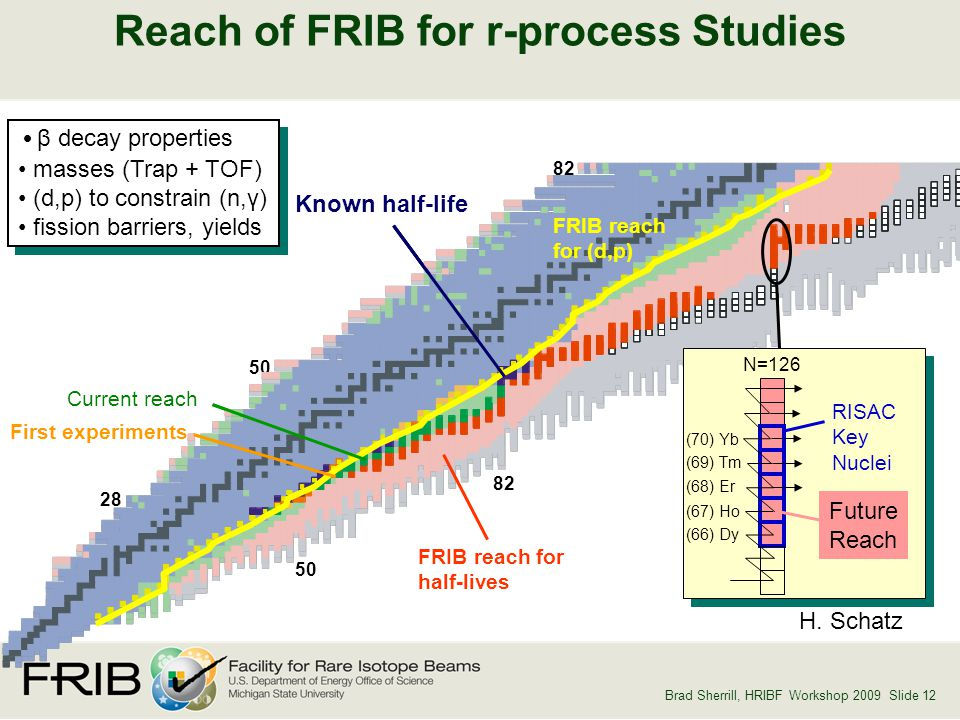 Brad Sherrill, HRIBF Workshop 2009 Slide 12 126 Known half-life NSCL reach First experiments 28 50 82 50 FRIB reach for (d,p) β decay properties masses (Trap + TOF) (d,p) to constrain (n,γ) fission barriers, yields β decay properties masses (Trap + TOF) (d,p) to constrain (n,γ) fission barriers, yields (66) Dy (68) Er (70) Yb RISAC Key Nuclei (67) Ho (69) Tm Future Reach N=126 FRIB reach for half-lives Reach of FRIB for r-process Studies Current reach H.