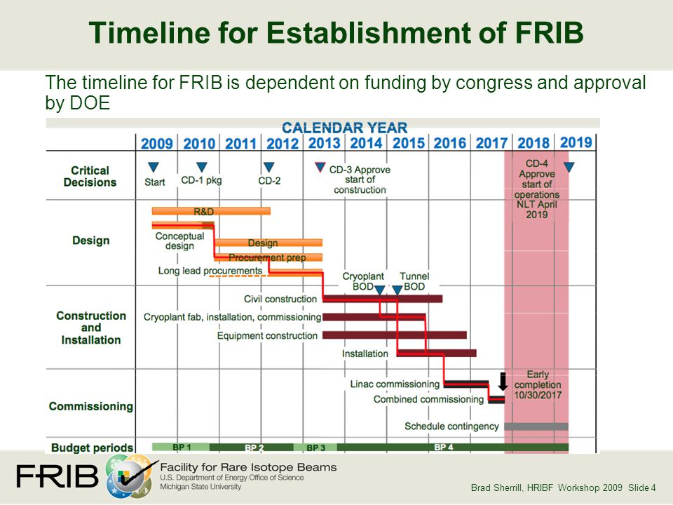 Brad Sherrill, HRIBF Workshop 2009 Slide 4 Timeline for Establishment of FRIB The timeline for FRIB is dependent on funding by congress and approval by DOE
