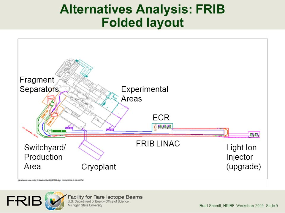 Slid 5 Brad Sherrill, HRIBF Workshop 2009, Slide 5 Alternatives Analysis: FRIB Folded layout ECR Cryoplant Light Ion Injector (upgrade) FRIB LINAC Fragment Separators Experimental Areas Switchyard/ Production Area