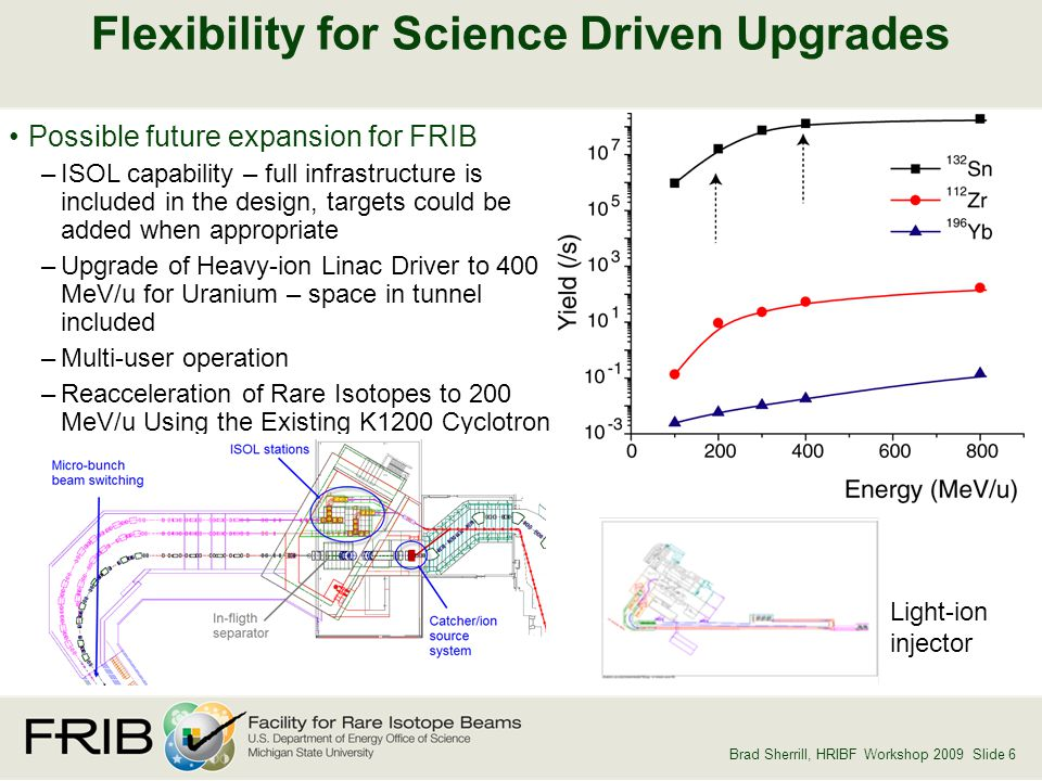 Brad Sherrill, HRIBF Workshop 2009 Slide 6 Flexibility for Science Driven Upgrades Possible future expansion for FRIB –ISOL capability – full infrastructure is included in the design, targets could be added when appropriate –Upgrade of Heavy-ion Linac Driver to 400 MeV/u for Uranium – space in tunnel included –Multi-user operation –Reacceleration of Rare Isotopes to 200 MeV/u Using the Existing K1200 Cyclotron Light-ion injector