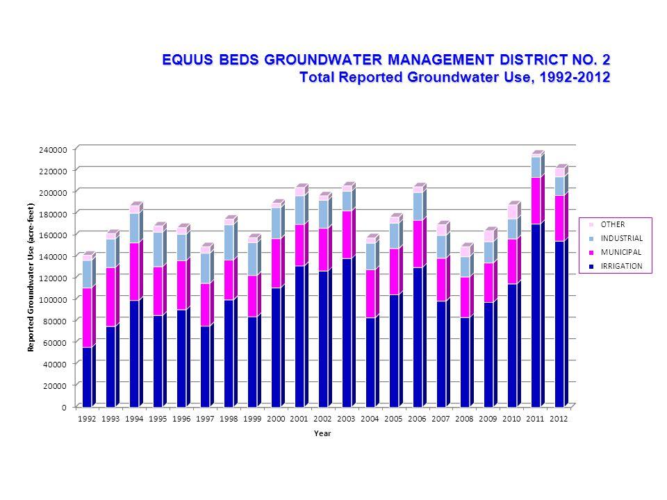 Average Water-Level Decline Jan 2011-Jan 2012 : 3.2 feet Average Water-Level Decline Jan 2012-Jan 2013 : 1.8 feet