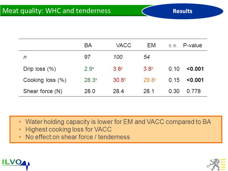 17 Water holding capacity is lower for EM and VACC compared to BA Highest cooking loss for VACC No effect on shear force / tenderness BAVACCEMs.e.P-value n9710054 Drip loss (%)2.9 x 3.8 y 0.10<0.001 Cooking loss (%)28.3 x 30.8 z 29.8 y 0.15<0.001 Shear force (N)28.028.428.10.300.778 Meat quality: WHC and tenderness Results