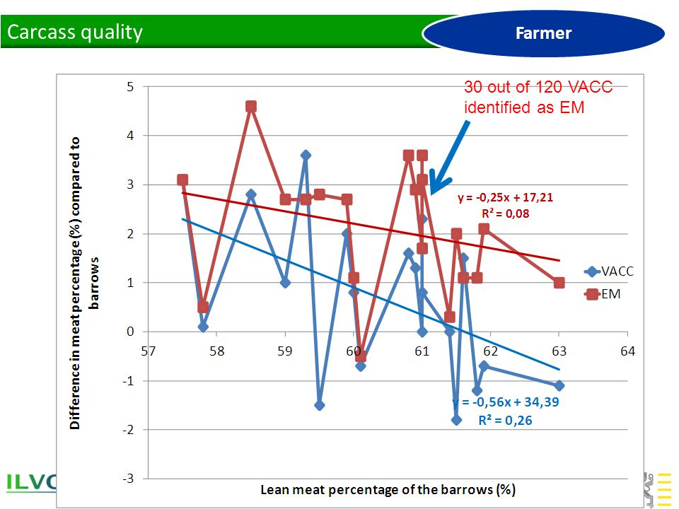 Carcass quality Farmer 30 out of 120 VACC identified as EM