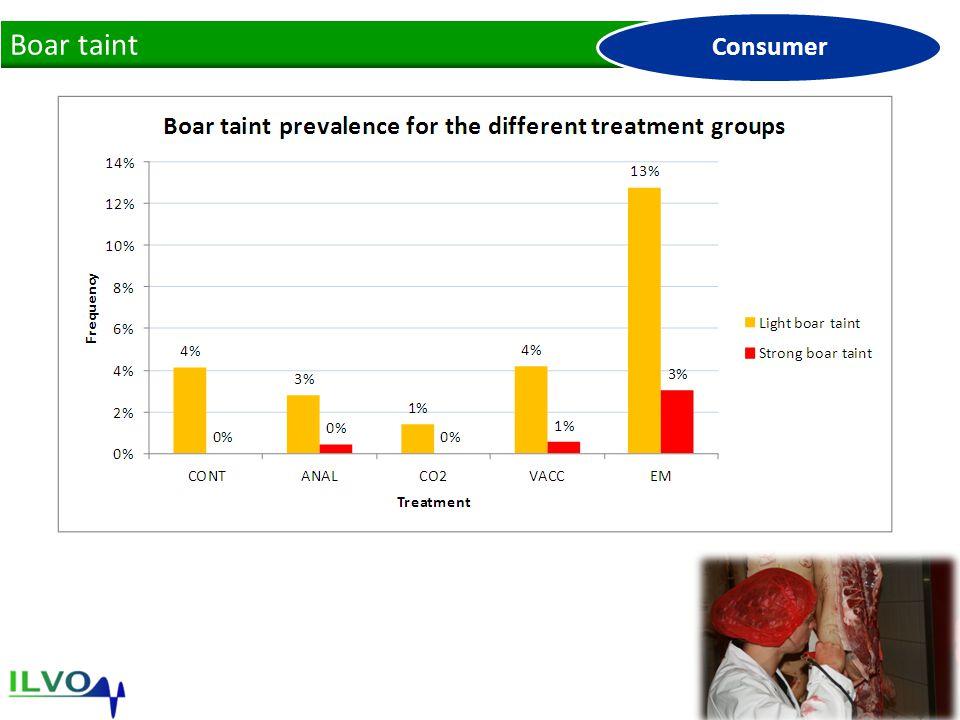 Boar taint Consumer