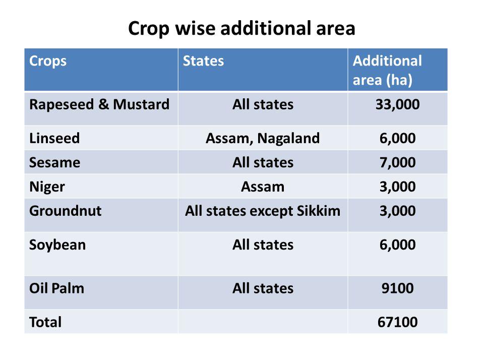 Crop wise additional area CropsStatesAdditional area (ha) Rapeseed & MustardAll states33,000 LinseedAssam, Nagaland6,000 SesameAll states7,000 NigerAs