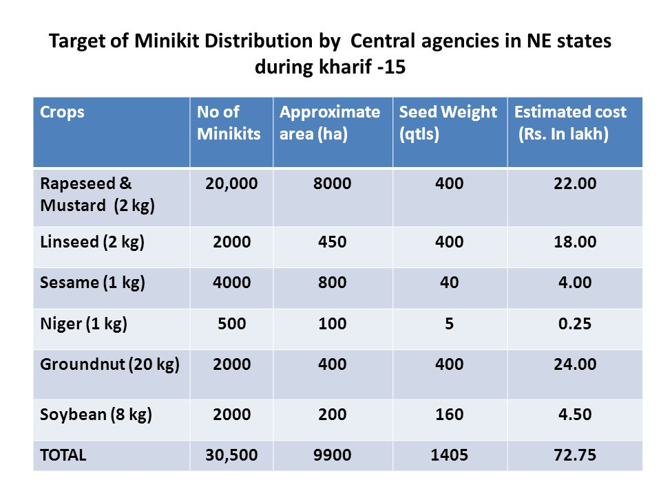 Target of Minikit Distribution by Central agencies in NE states during kharif -15 CropsNo of Minikits Approximate area (ha) Seed Weight (qtls) Estimated cost (Rs.