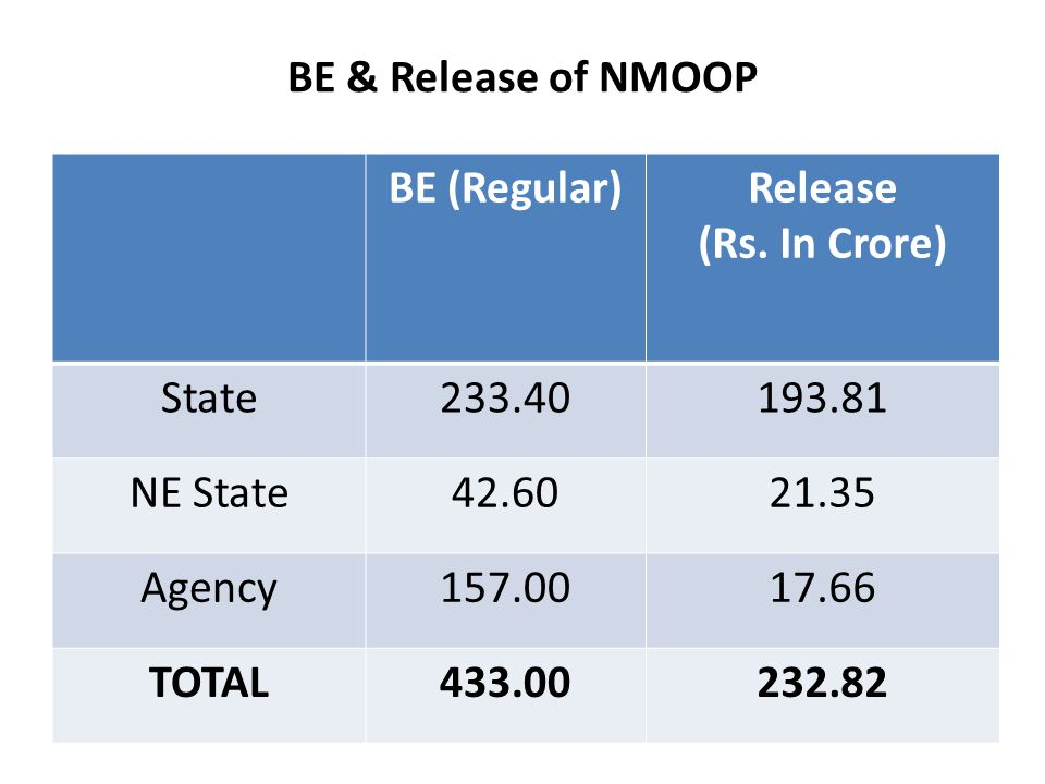 BE & Release of NMOOP BE (Regular)Release (Rs.