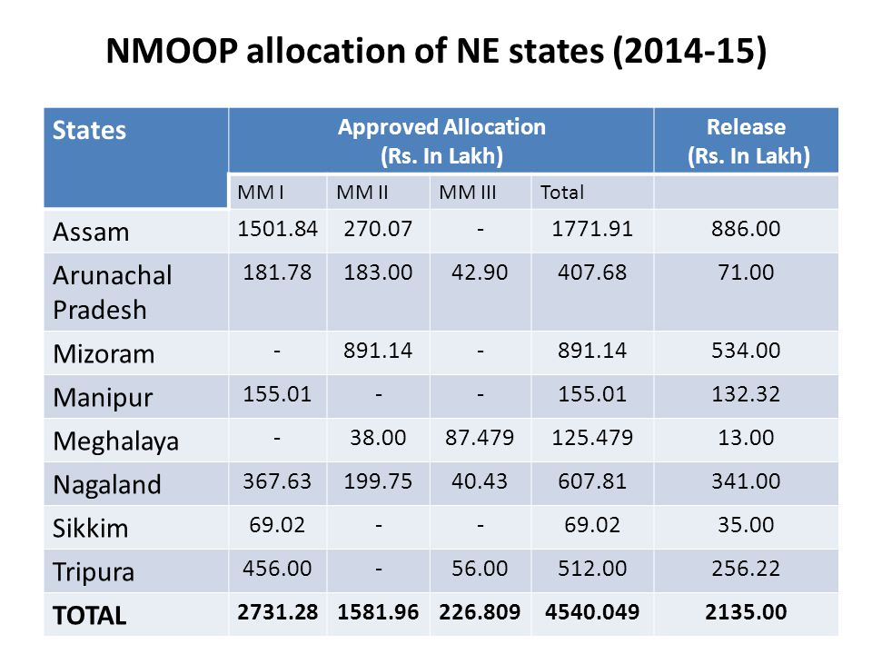 NMOOP allocation of NE states (2014-15) States Approved Allocation (Rs.