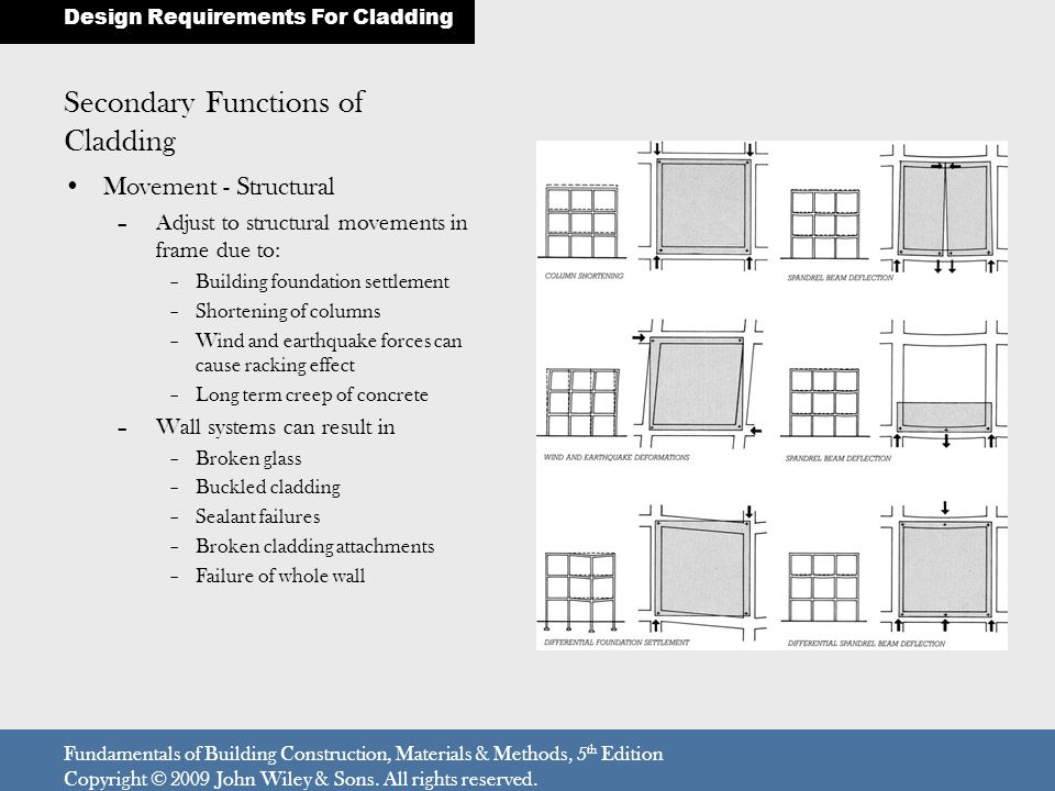 Secondary Functions of Cladding Resisting Fire –The exterior wall of a building can interact in several ways with building fires –There are a number of building code provisions relating to the construction of building exterior walls systems with respect to fire safety Weathering gracefully –Cladding must weather gracefully –Dirt and grime should not detract from the aesthetics –Cladding must resist oxidation, UV degradation, breakdown of organic materials, corrosion of metallic components, chemical attack and freeze thaw damage Design Requirements For Cladding Fundamentals of Building Construction, Materials & Methods, 5 th Edition Copyright © 2009 John Wiley & Sons.