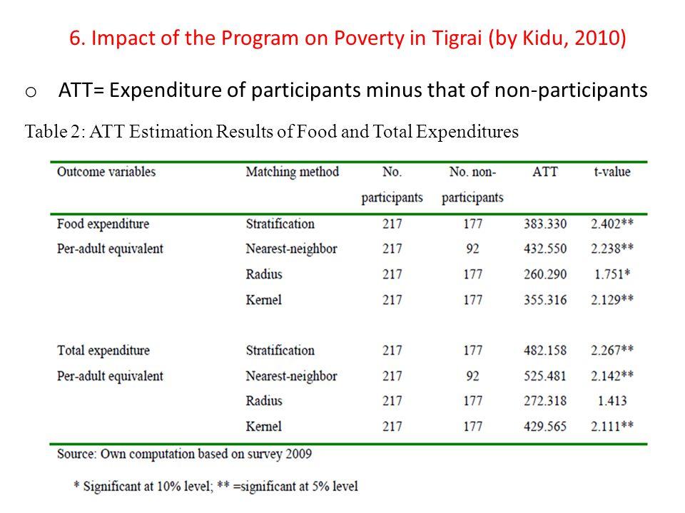 6. Impact of the Program on Poverty in Tigrai (by Kidu, 2010) o ATT= Expenditure of participants minus that of non-participants Table 2: ATT Estimatio