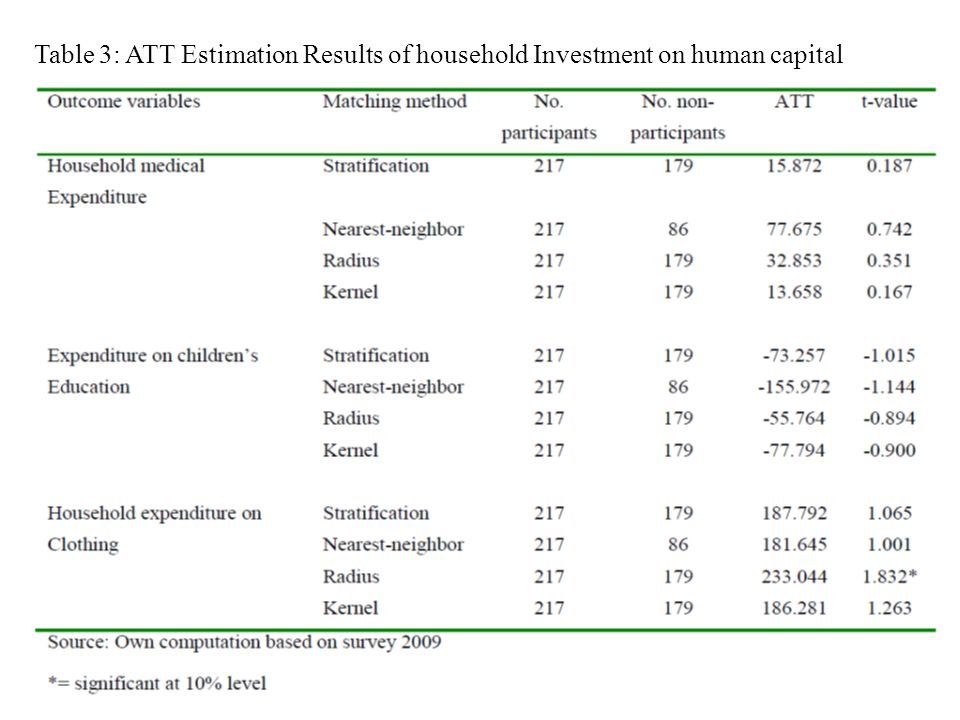 Table 3: ATT Estimation Results of household Investment on human capital