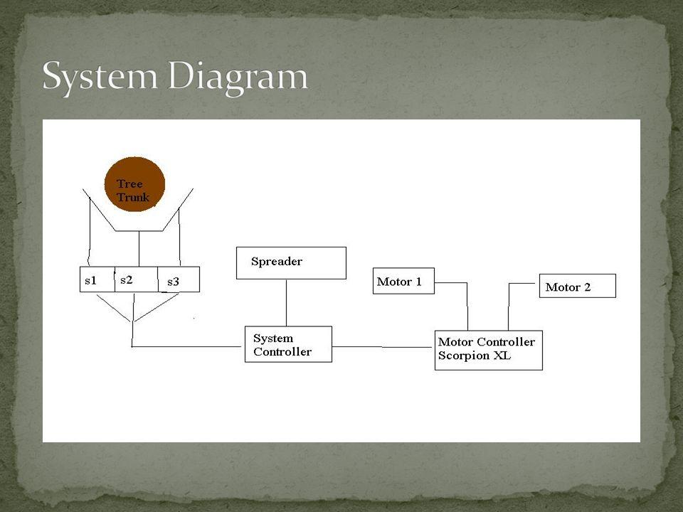 Alec : CAD Design of Trunk Sensors, Code Joe:Presentation, Code, Project Manager Devin: CAD Design of Distribution, Code Team Effort: Preliminary Design, Fabrication, Testing, Problem Solving