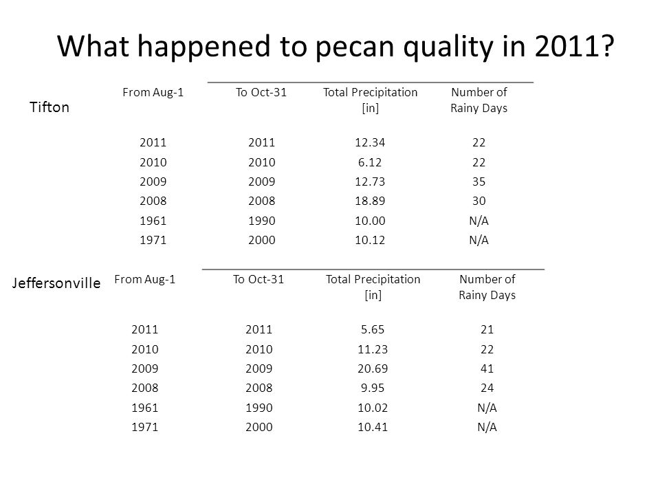 What happened to pecan quality in 2011.