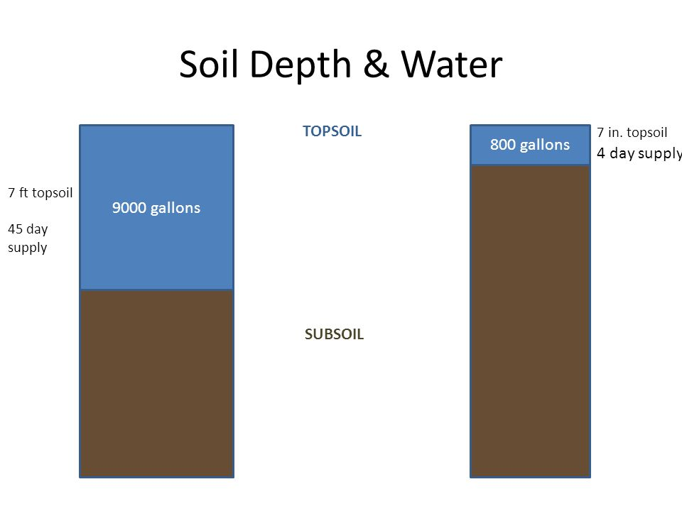 Soil Depth & Water 9000 gallons 800 gallons 7 ft topsoil 45 day supply 7 in.