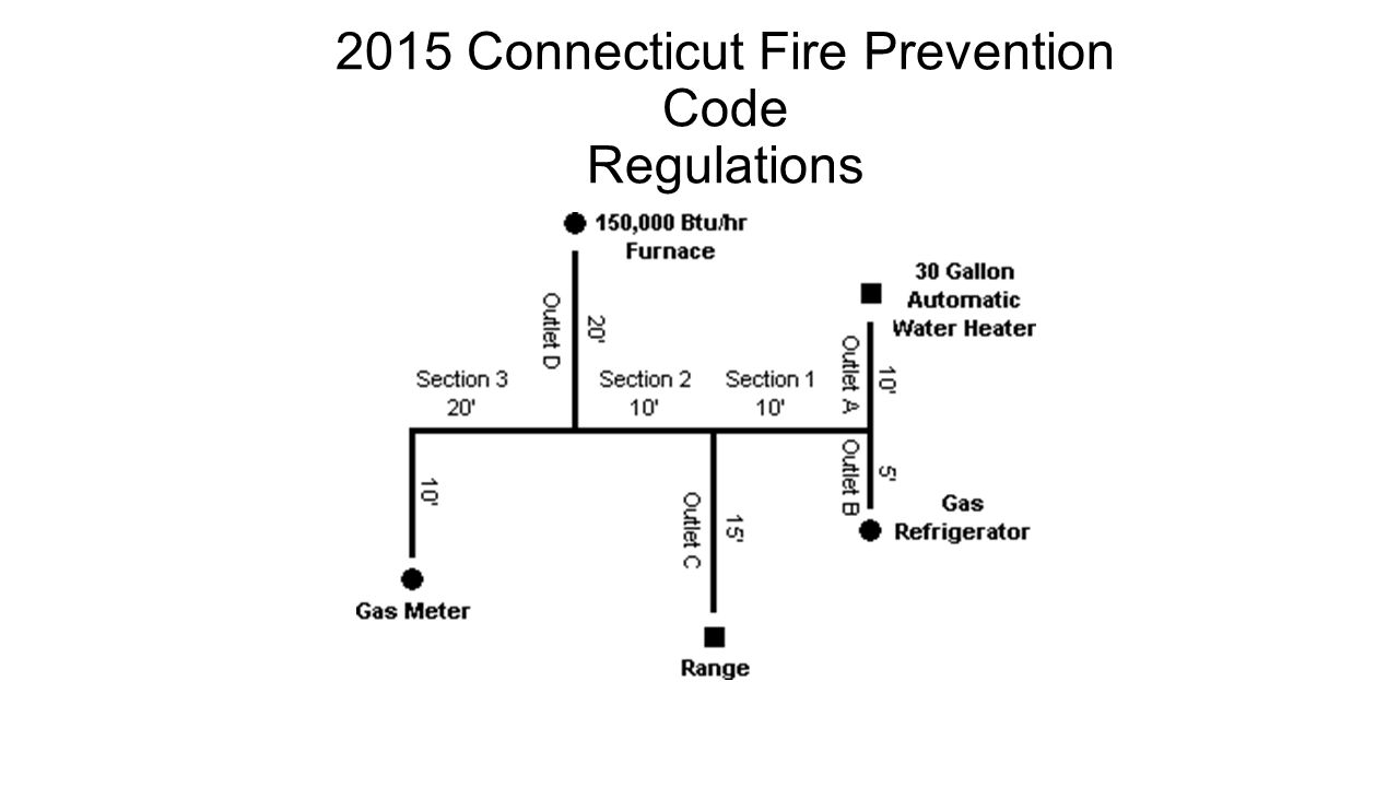 2015 Connecticut Fire Prevention Code Regulations