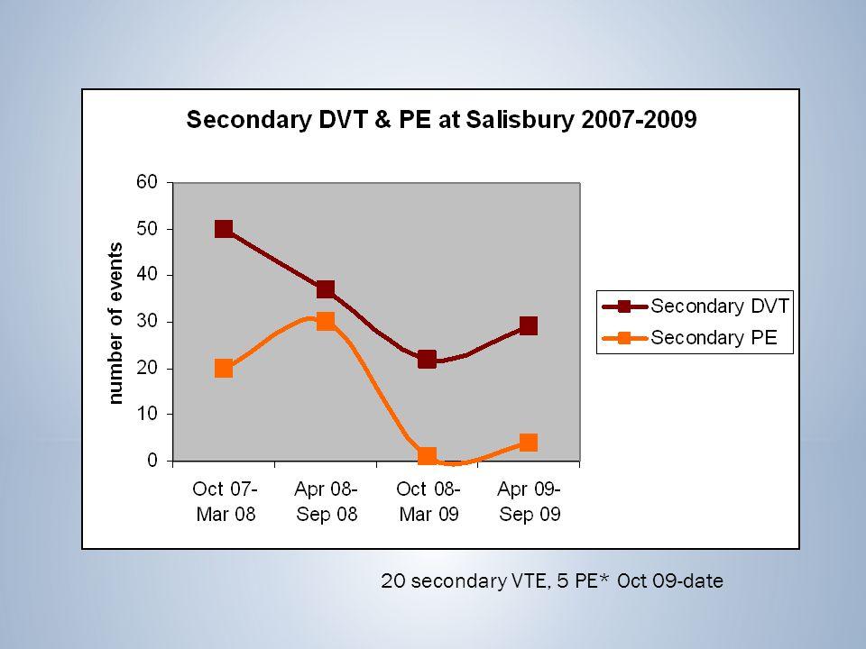 20 secondary VTE, 5 PE* Oct 09-date