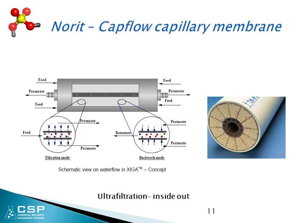 11 Ultrafiltration- inside out