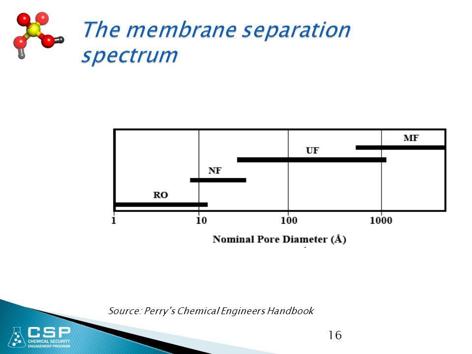 16 Source: Perry's Chemical Engineers Handbook