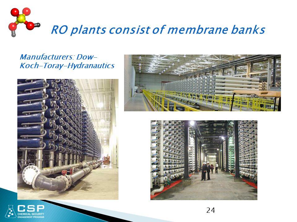 24 RO plants consist of membrane banks Manufacturers: Dow- Koch-Toray-Hydranautics
