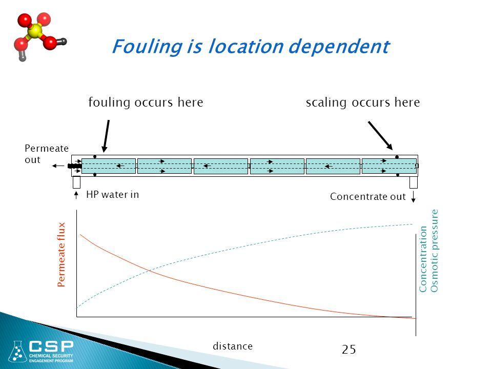 25 distance Permeate flux Concentration Osmotic pressure HP water in Concentrate out Permeate out fouling occurs here scaling occurs here Fouling is l