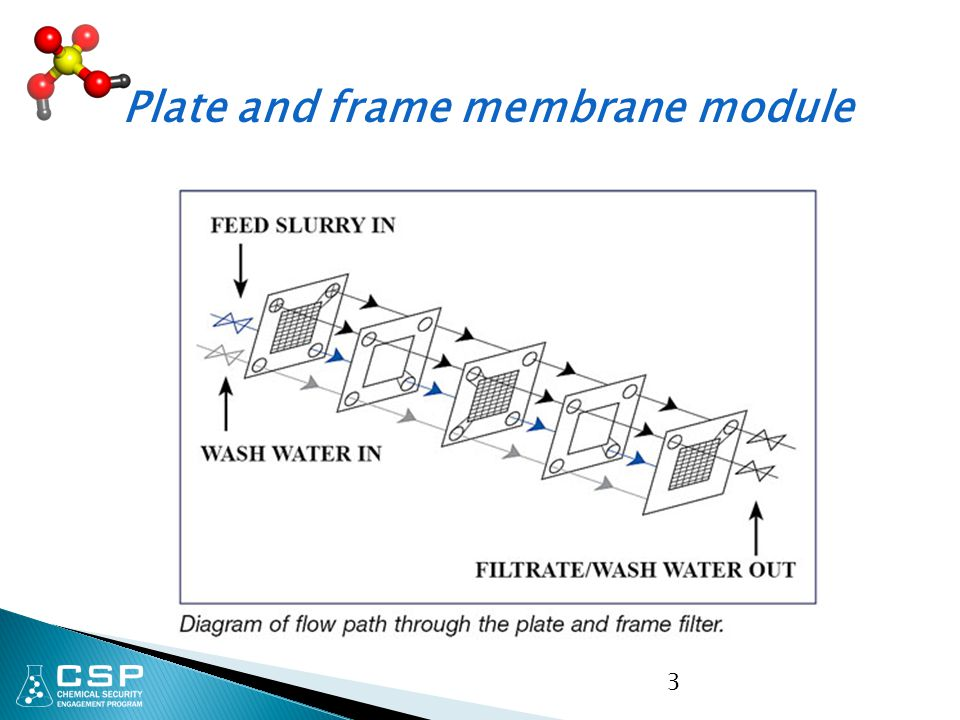 3 Plate and frame membrane module