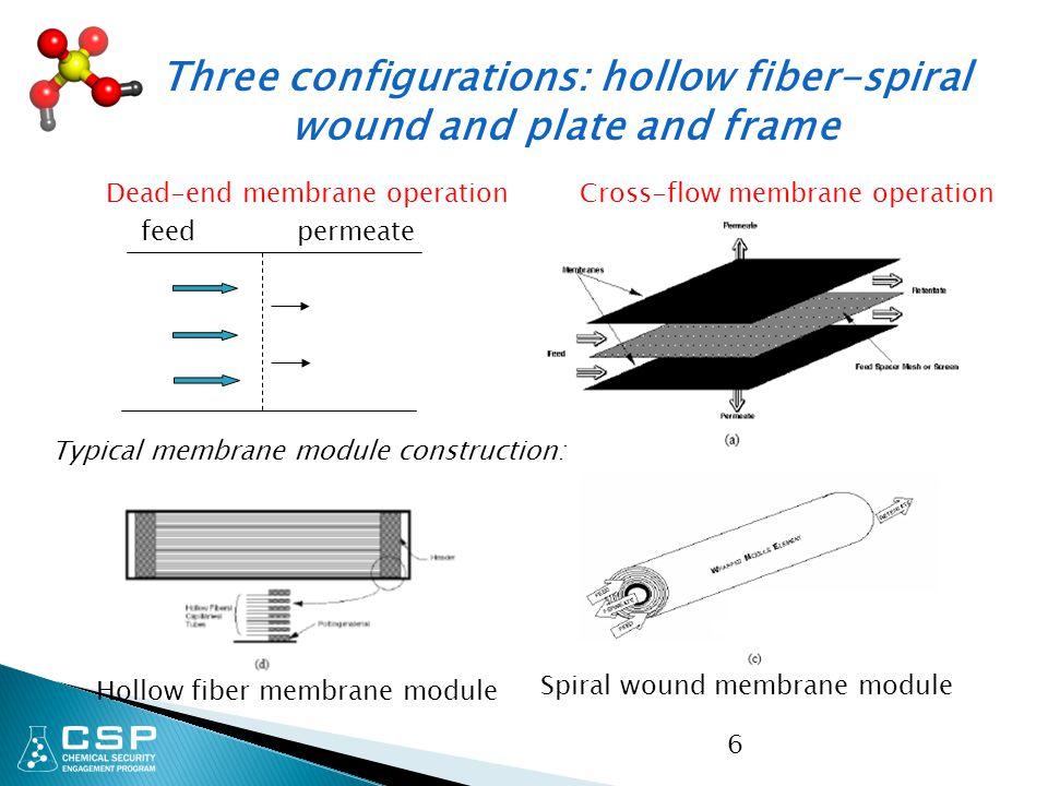 6 Cross-flow membrane operation Spiral wound membrane module Hollow fiber membrane module Dead-end membrane operation feed permeate Typical membrane m