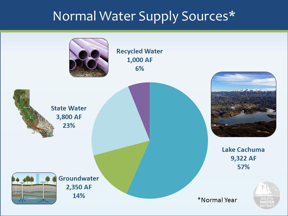 Diverse Supply Portfolio Supplies in normal years versus drought illustrates adaptability