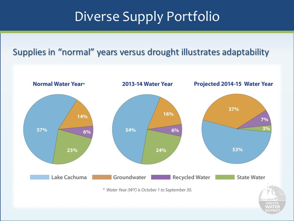 2014 Water Supply Overview Groundwater – 7 wells running – 3 wells under rehabilitation – 2 new planned wells State Water – 5% allocation for WY 2013-14 – 100% delivery of banked State Water Cachuma Reservoir – 29% of capacity currently – 45% allocation for WY 2014-15 – 30% allocation for WY 2015-16