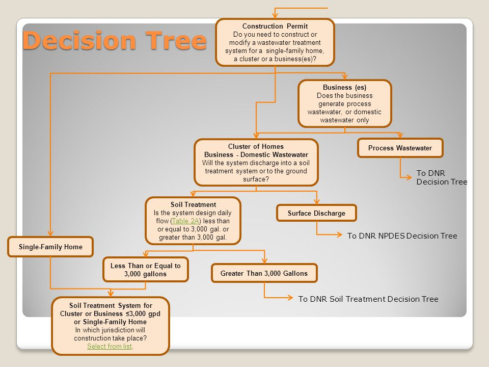 Decision Tree To DNR Decision Tree Less Than or Equal to 3,000 gallons Greater Than 3,000 Gallons To DNR Soil Treatment Decision Tree Construction Per