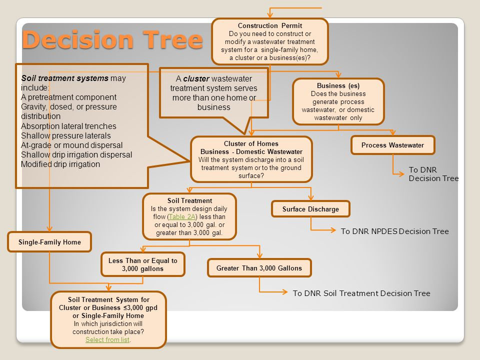 Decision Tree Construction Permit Do you need to construct or modify a wastewater treatment system for a single-family home, a cluster or a business(es).