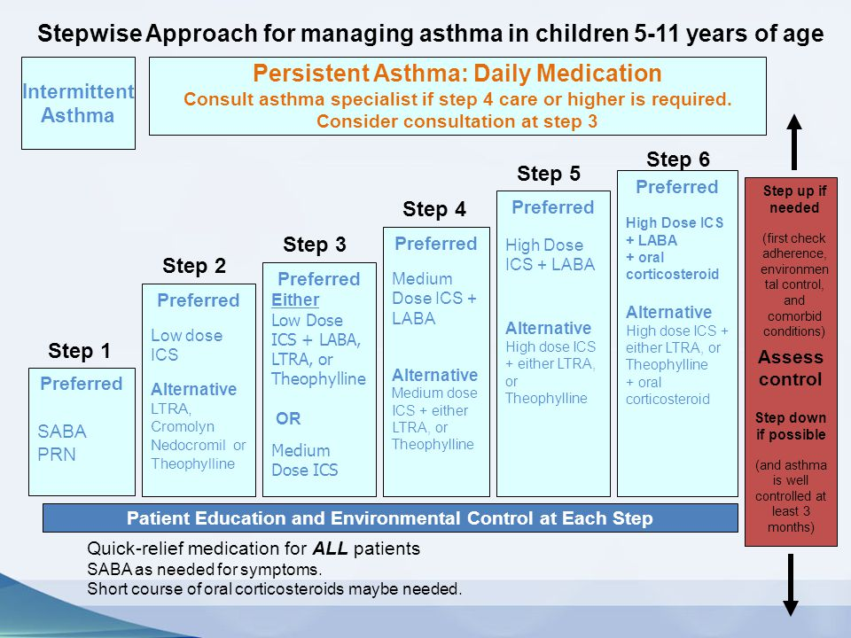 Intermittent Asthma Persistent Asthma: Daily Medication Consult asthma specialist if step 4 care or higher is required. Consider consultation at step