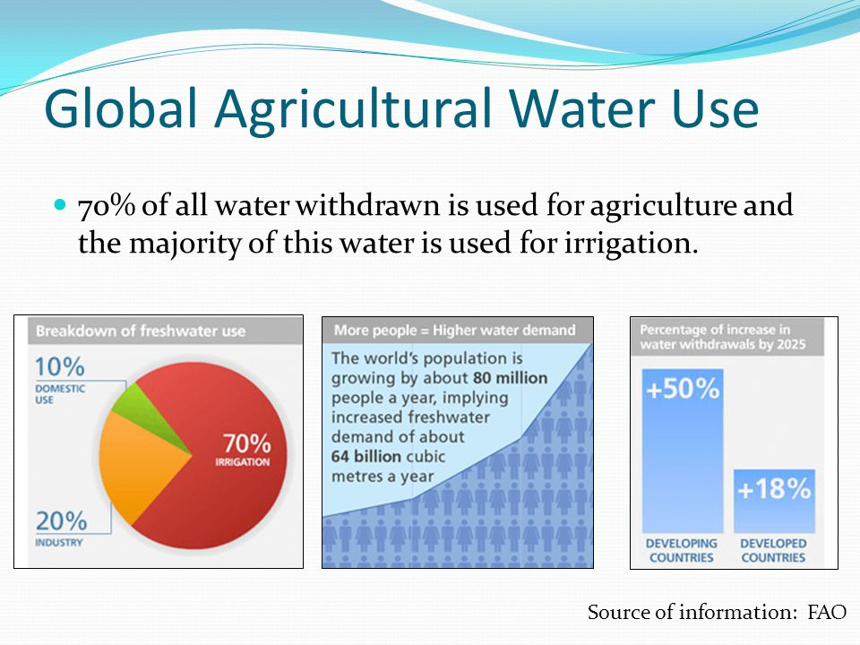 Global Agricultural Water Use 70% of all water withdrawn is used for agriculture and the majority of this water is used for irrigation.
